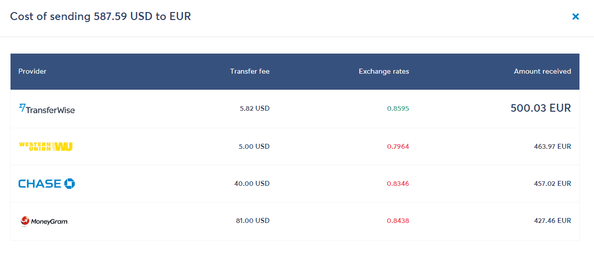 TransferWise Vs. Banks, PayPal and Western Union Currency Exchange Fee Comparison - TransferWise Review